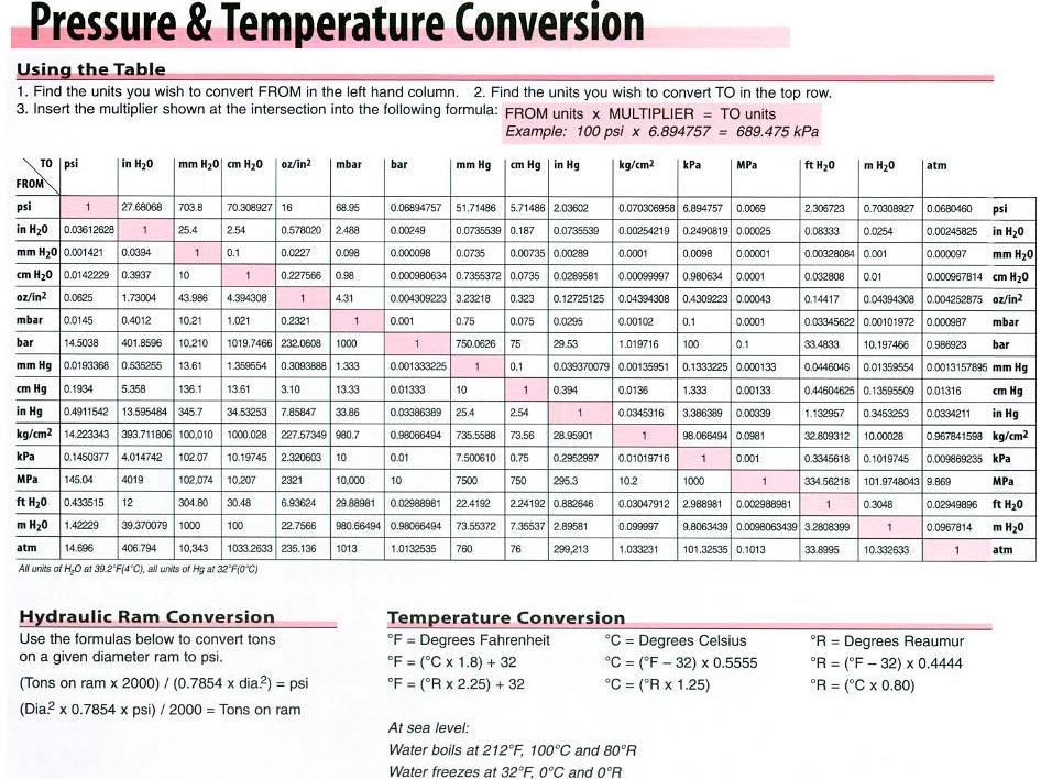 Pressure And Temperature Conversion Chart